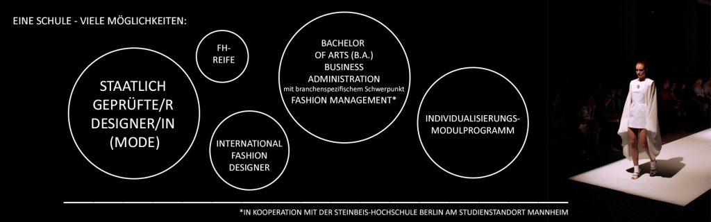 Modedesignschule_MF_Slider_Module